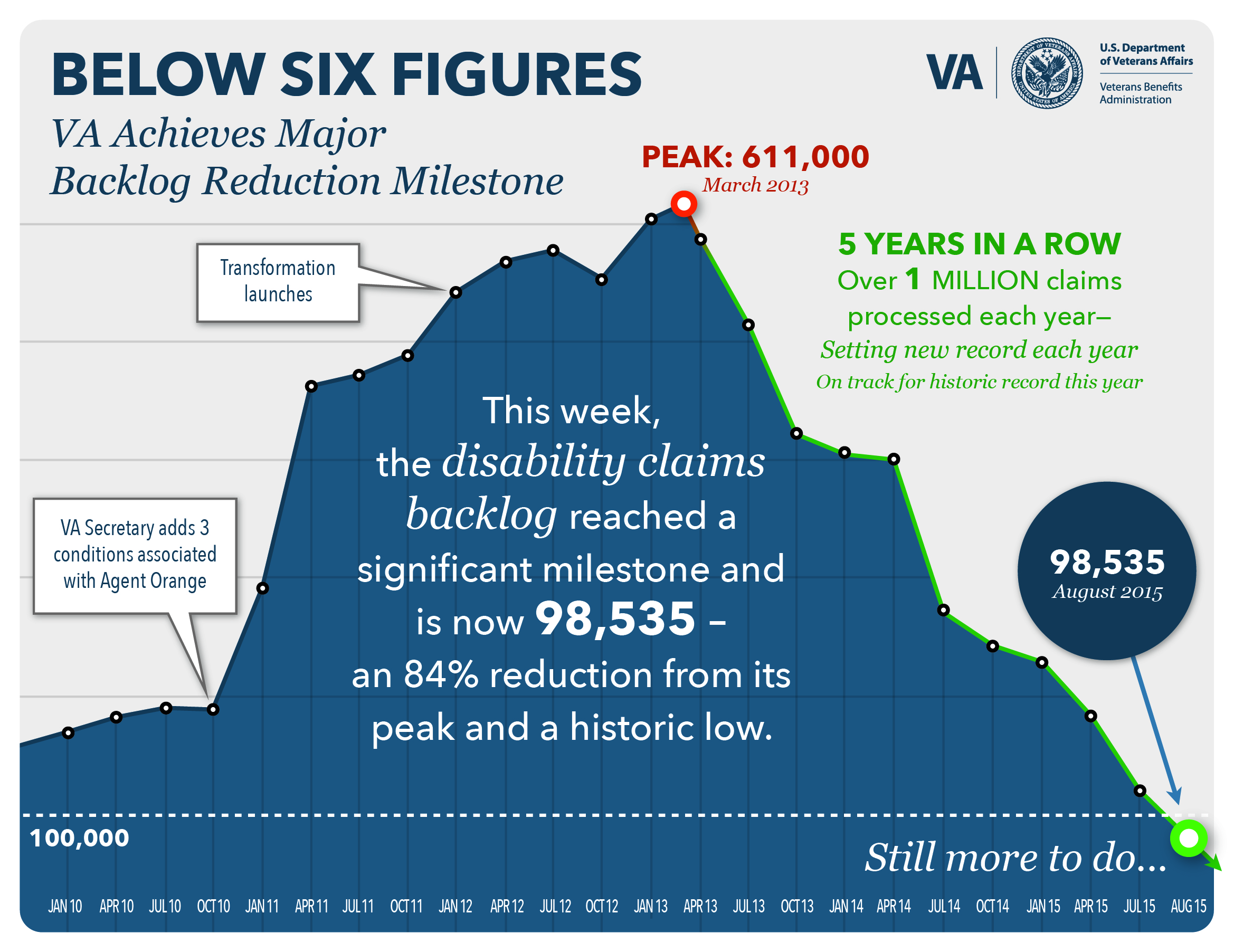 Below Six Figures. VA Achives Major Backlog Reduction Milestone. This week, the disability claims backlog reached a significant milestone and is now 98,535 - an 84% reduction from its peak and a historic low. PEAK: 611,000 March 2013. 5 YEARS IN A ROW, Over 1 millions claims processed each year - setting new record each year. On track for historic record this year. 98,535 August 2015. Still more to do...