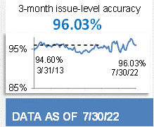 96.43% 3-Month Issue-Level Accuracy