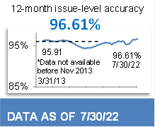 95.91% 12-Month Issue-Level Accuracy