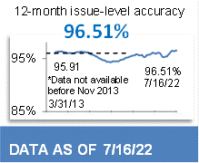 96.19% 12-Month Issue-Level Accuracy