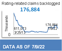 99,754 Total Backlog Claims