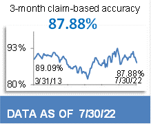92.05% 3-Month Claim-Based Accuracy