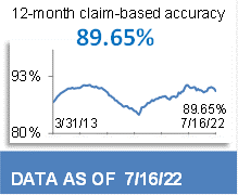 90.39% 12-Month Claim-Based Accuracy