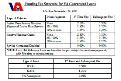 Training materials for va lenders st paul regional office