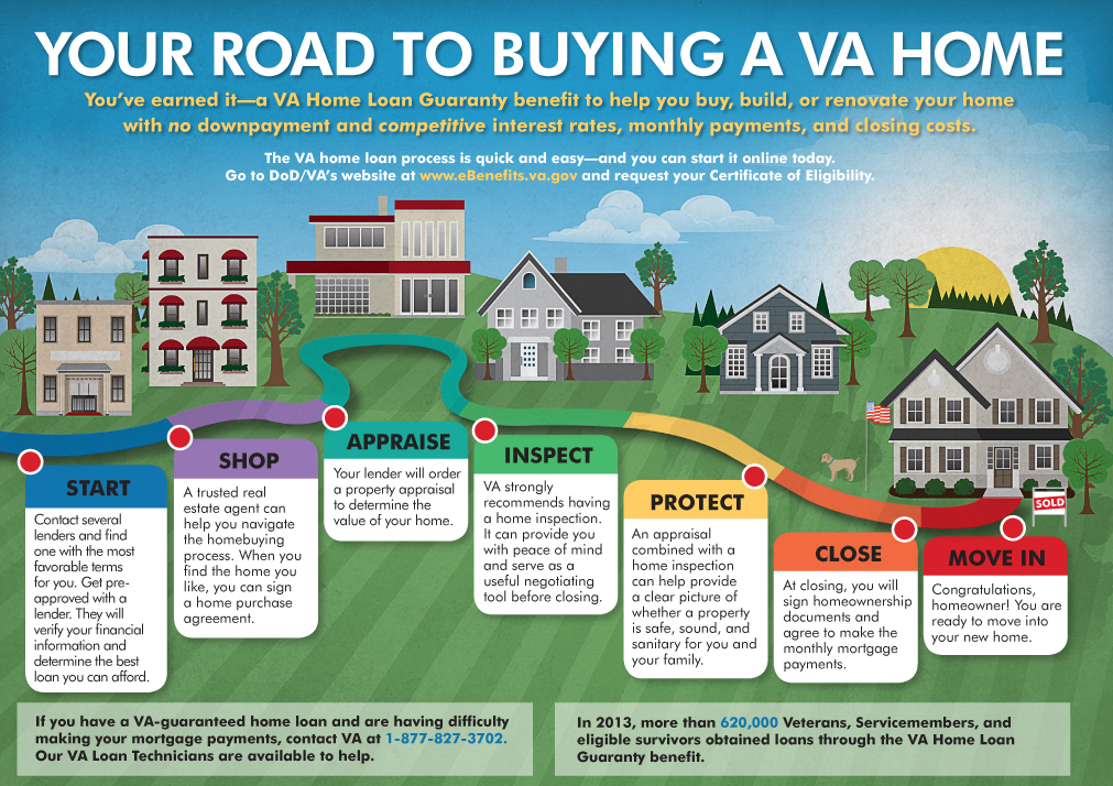 YOUR ROAD TO BUYING A VA HOME. You've earned it—a VA Home Loan Guaranty benefit to help you buy, build, or renovate your home with no downpayment and competitive interest rates, monthly payments, and closing costs. The VA home loan process is quick and easy—and you can start it online today.  Go to DoD-VA's website at www.eBenefits.va.gov and request your Certificate of Eligibility. Please see PDF Download link to view an accessible PDF that addresses the full text content of this document.
