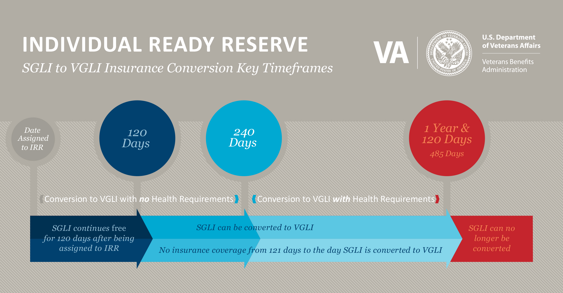 Individual Ready Reserve. SGLI to VGLI Insurance Conversion Key Timeframes. SGLI continues free for 120 days after being assigned to IRR. SGLI can be converted to VGLI without health requirements within 240 days from the date you were assigned to IRR. Conversion to VGLI with 1 year and 120 days requires health requirements.