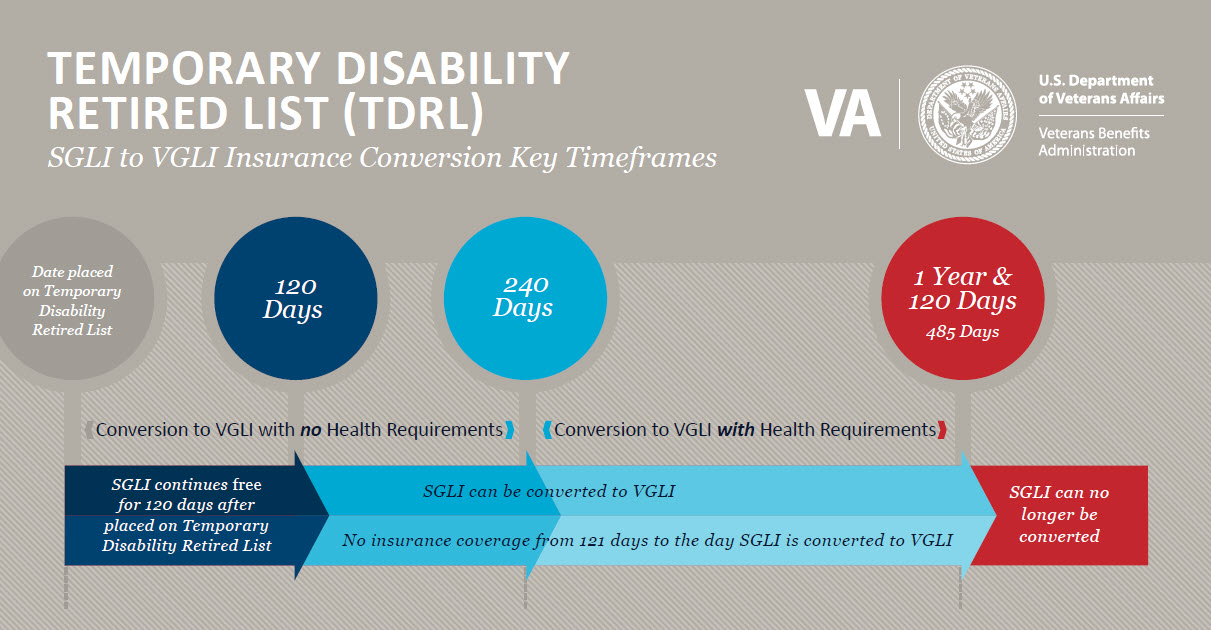 Temporary Disability Retired List (TDRL) SGLI to VGLI Insurance Conversion Key Timeframes.  Date placed on Temporary Disability Retired List.  SGLI continues free for 120 days after placed on Temporary Disability Retired List.  Conversion to VGLI with no Health Requirements up to 240 Days.  Conversion to VGLI with Health Requirements from 240 Days to 485 Days.  SGLI can be converted to VGLI and No insurance coverage from 121 days to the day SGLI is converted to VGLI from 121 Days to 485 Days.  SGLI can no longer be converted after 485 Days. Please see PDF Download link to view an accessible PDF that addresses the text content of this document.