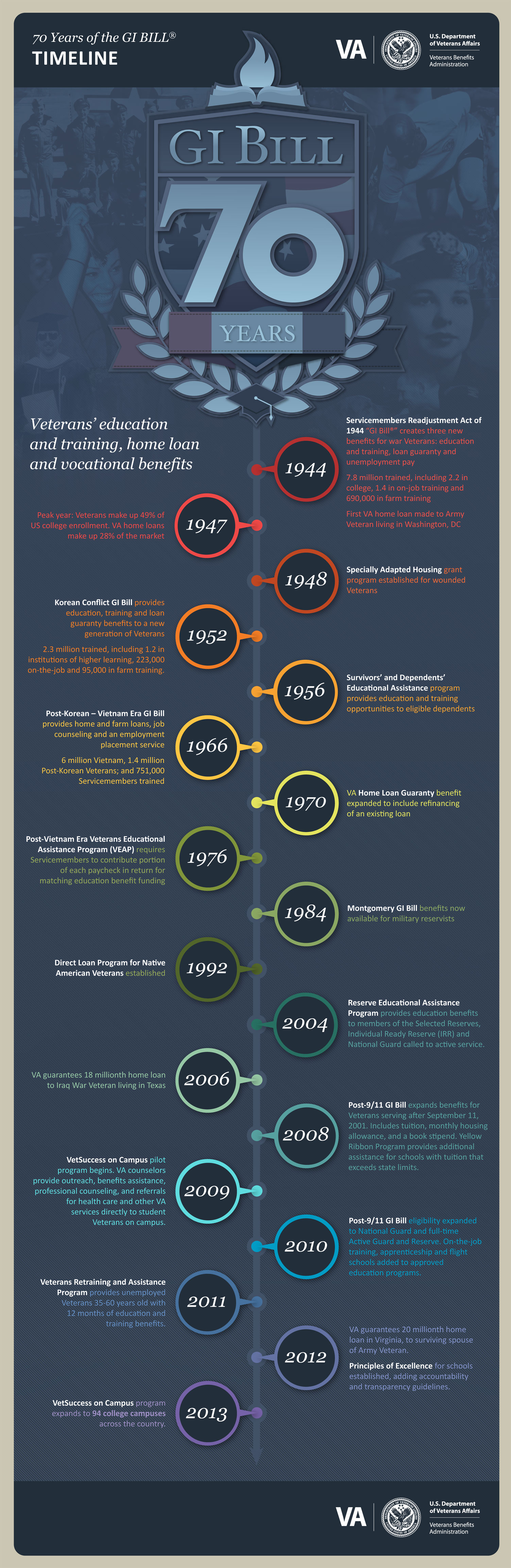 70th GI Bill Anniversary Infographic: TIMELINE  70 YEARS OF THE GI BILL  Veterans' education and training, home loan and vocational benefits  1944 Servicemembers Readjustment Act of 1944