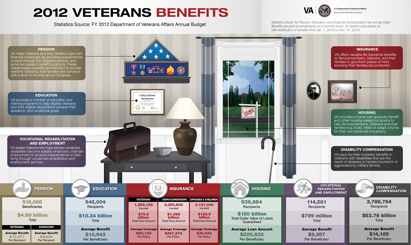 Breakdown of 2012 Veteran Benefits.