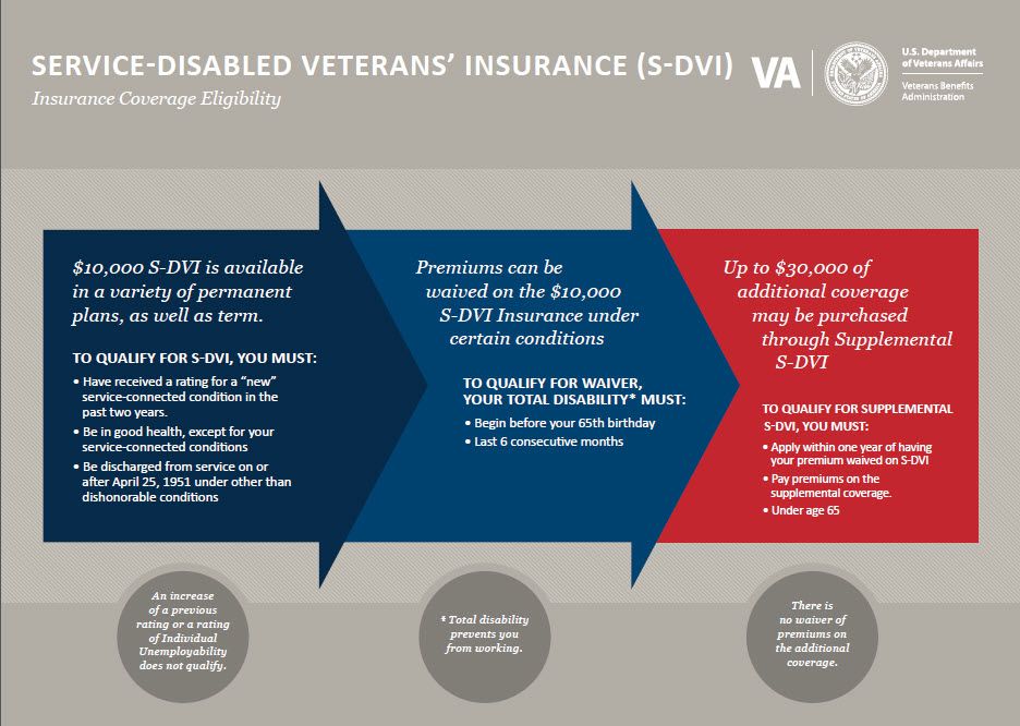 Service-Disabled Veterans' Insurance (S-DVI)