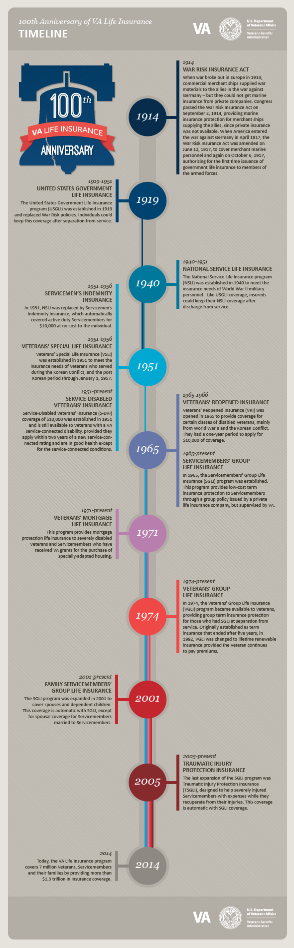Timeline of 100th Anniversary of VA Life Insurance