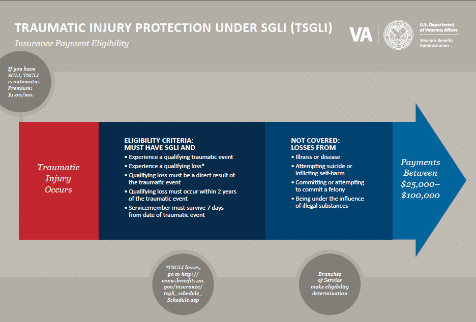 Traumatic Injury Protection under sgli (TSGLI)