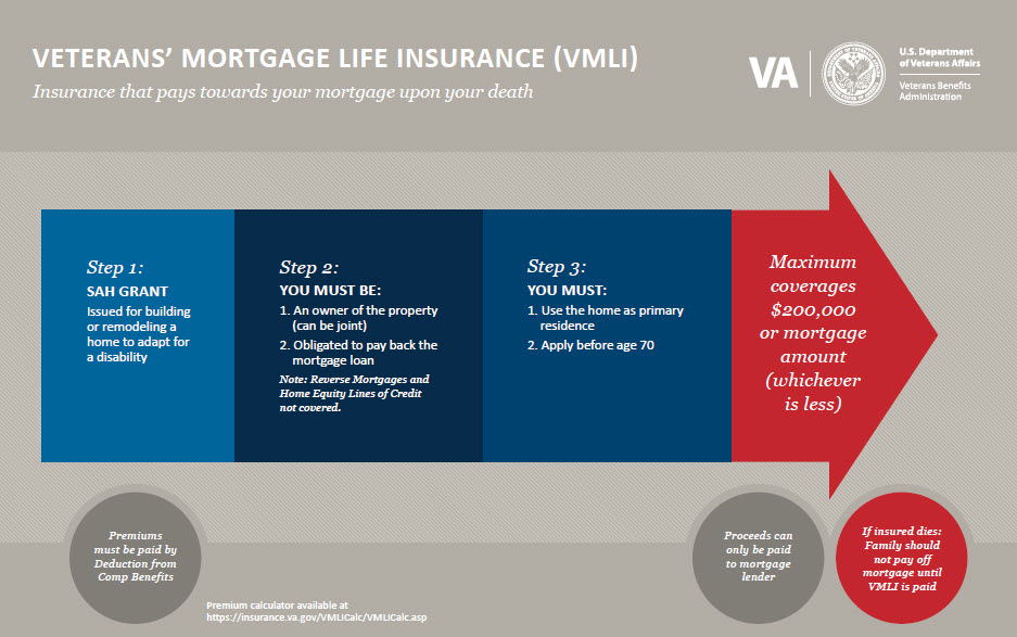 Veterans' Mortgage Life Insurance (VMLI)