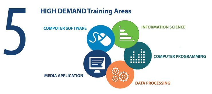 5 high demand Training Areas:  Computer Software, Information Service, Computer Programming, Data Processing and Media Application
