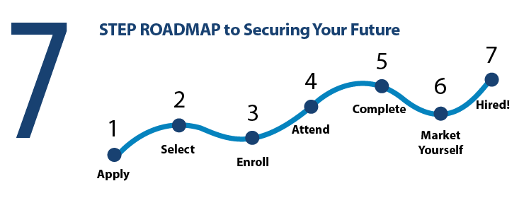 7 Step Roadmap to Securing Your Future.  1.  Apply 2.  Select 3.  Enroll 4.  Attend 5.  Complete 6.  Market Yourself 7.  Hired