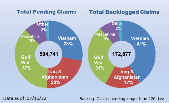 521,362 Total Pending Claims; 241,382 Total Backlogged Claims