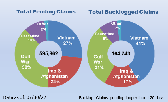 344,441 Total Pending Claims; 75,187 Backlogged Claims