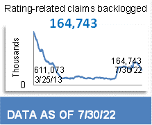 214,941 Total Backlog Claims