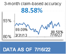 91.55% 3-Month Claim-Based Accuracy