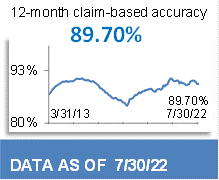 90.89% 12-Month Claim-Based Accuracy