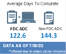FDC ADC 148.1 Days; Non-FDC ADC 251.4*; Days
